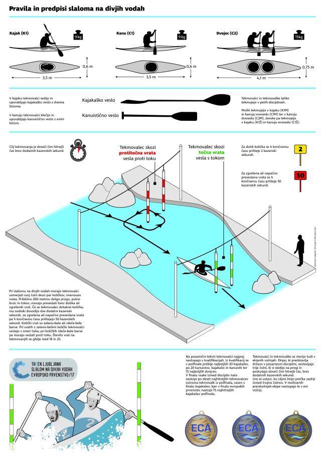 infografika_kajak_kanu_2017